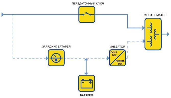Системы резервных ИБП с ферромагнитами часто выдают за оперативные блоки, хотя у них есть передаточный ключ, инвертор...